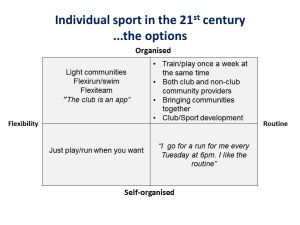 Individual Sport in the 21st Century